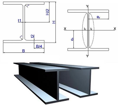 độ dày của thép hình