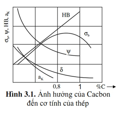 tỷ lệ cacbon trong thép